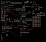 Sistema modulare nativo